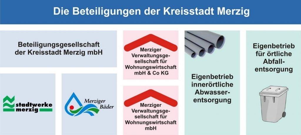 Beteiligungen Kreisstadt Merzig 2015