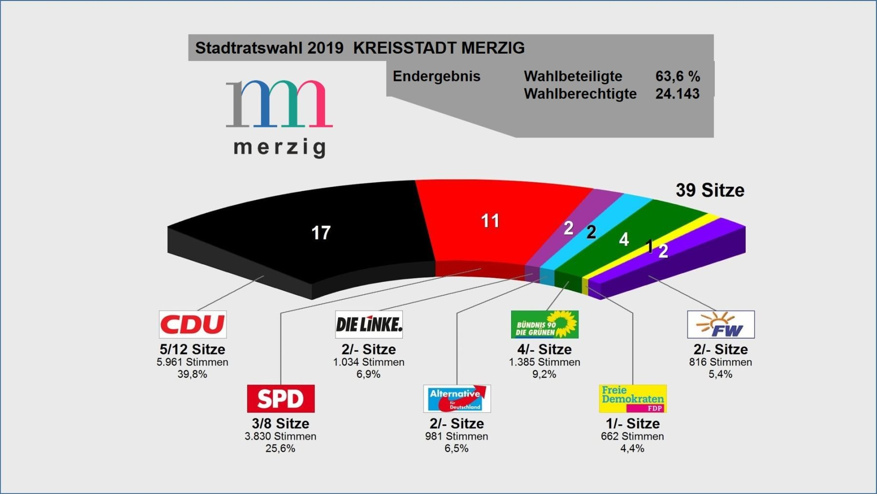 Die Grafik zeigt die Zusammensetzung des Stadtrates der Kreisstadt Merzig nach Parteifraktionen nach der Stadtratswahl 2019. Im Endergebnis gab es eine Wahlbeteiligung von 63,6%. Insgesamt gab es 24.143 Wahlberechtigte. Insgesamt sind im Stadtrat 39 Sitze. Die CDU erhielt mit 5961 Stimmen 39,8% und nimmt dadurch 17 Sitze ein. Die SPD erhielt 3830 Stimmen und somit 35,6% und nimmt somit 11 Sitze ein. Die Linke erhielt 1034 Stimmen und damit 6,9% und nimmt damit 2 Sitze ein, die beide v Die AfD erhielt 981 Stimmen und damit 6,5% und nimmt daher zwei Sitze ein. Bündnis 90/Die Grünen erhielten 1385 Stimmen und somit 9,2 % und nehmen daher vier Sitze ein. Die FDP erhielt 662 Stimmen und damit 4,4% und nimmt daher einen Sitz ein. Die Freien Wähler erhielten 816 Stimmen und damit 5,4% und nehmen zwei Sitze ein.